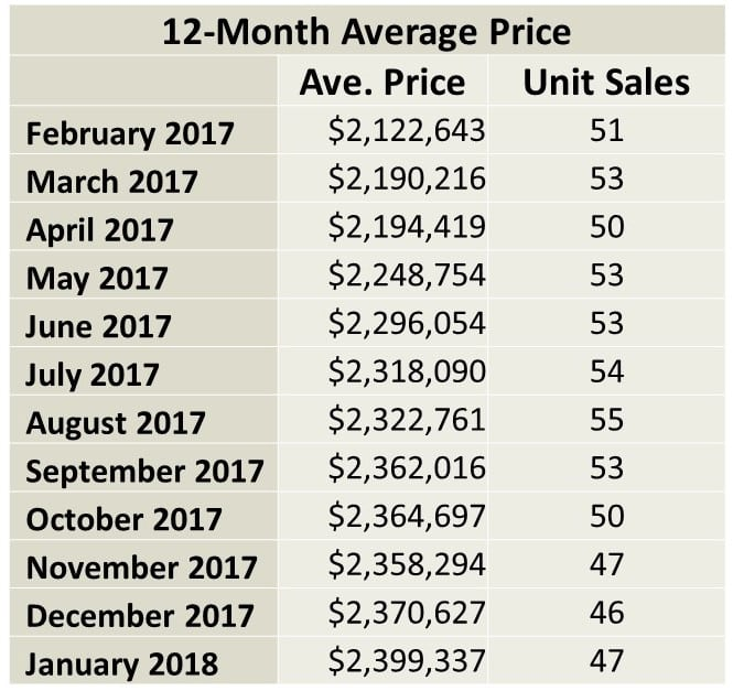 Chaplin Estates Home sales report and statistics for January 2018  from Jethro Seymour, Top Midtown Toronto Realtor