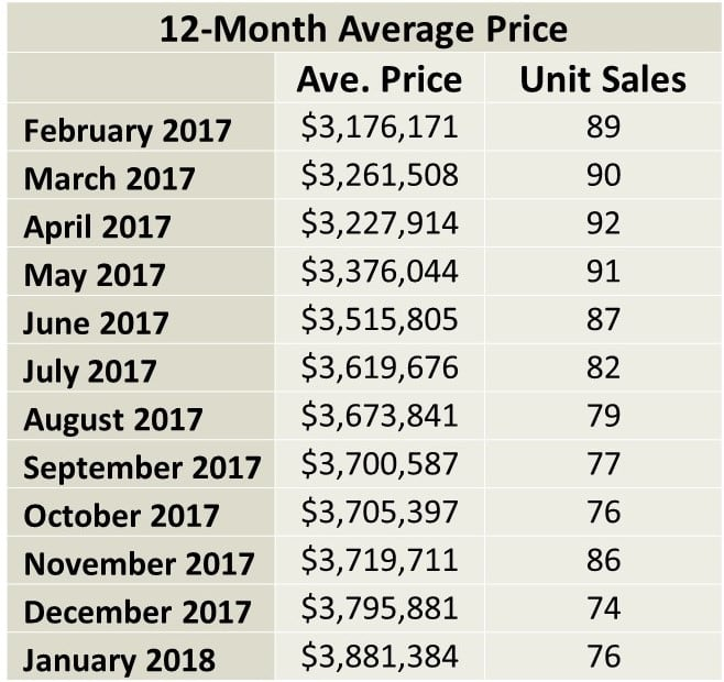 Rosedale Home Sales Statistics for January 2018 from Jethro Seymour, Top midtown Toronto Realtor