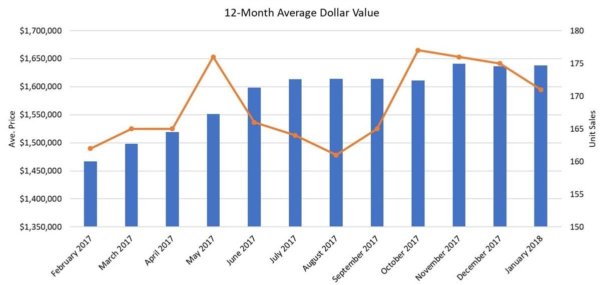 Davisville Village Home Sales Statistics for January 2018 from Jethro Seymour, Top Davisville Village Real Estate Broker