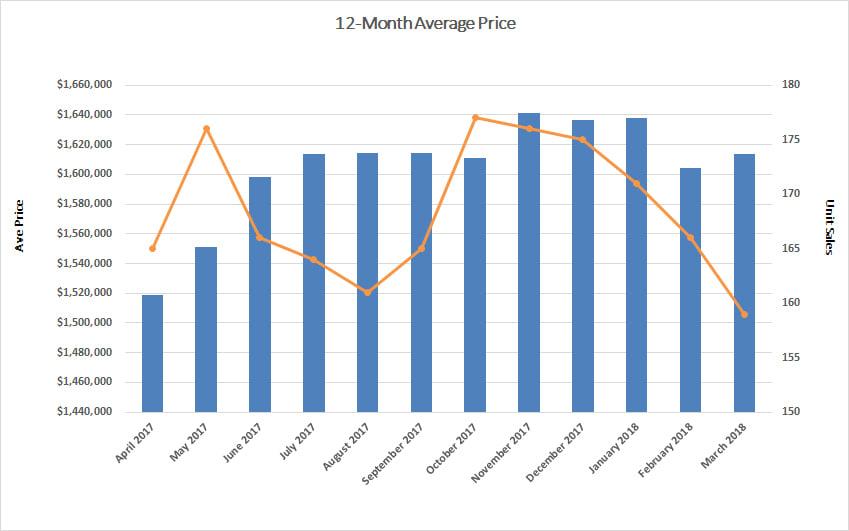 Davisville Village Home Sales Statistics for March 2018 from Jethro Seymour, Top midtown Toronto Realtor