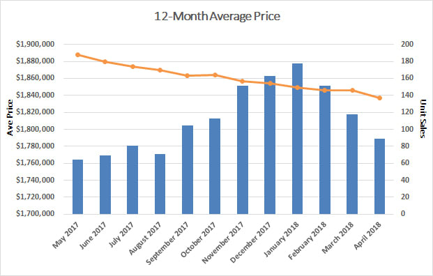 Leaside & Bennington Heights Home Sales Statistics for March 2018 from Jethro Seymour, Top Leaside Agent