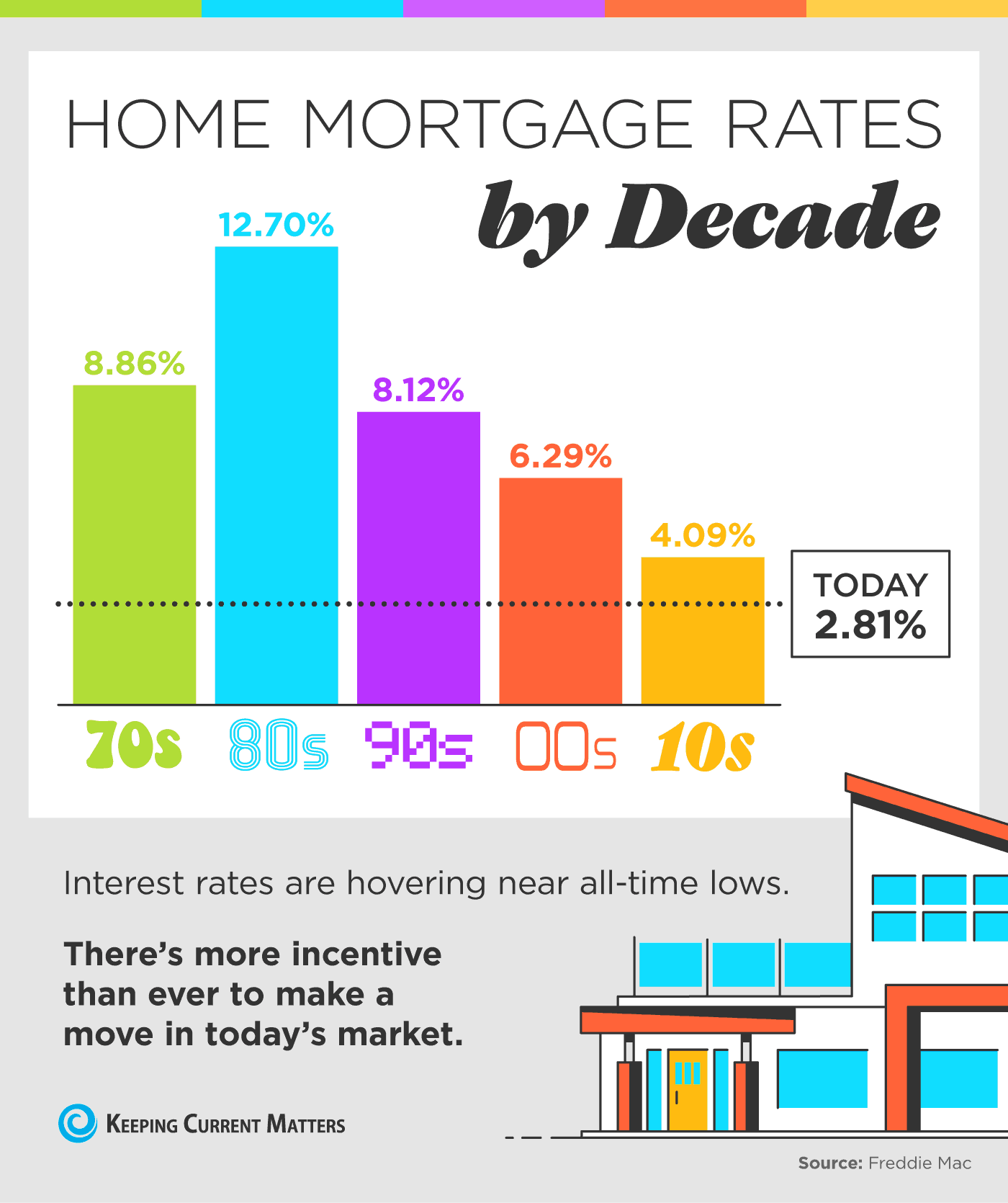 Home Mortgage Rates by Decade [INFOGRAPHIC] | Keeping Current Matters