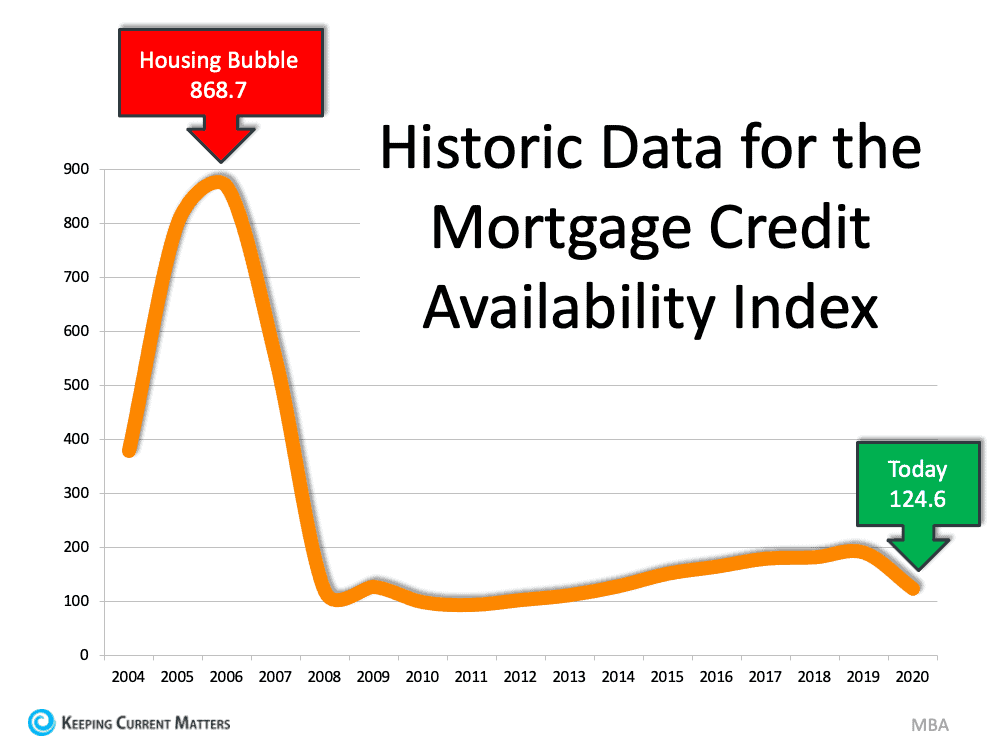 There's No Reason To Panic Over Today's Lending Standards | Keeping Current Matters