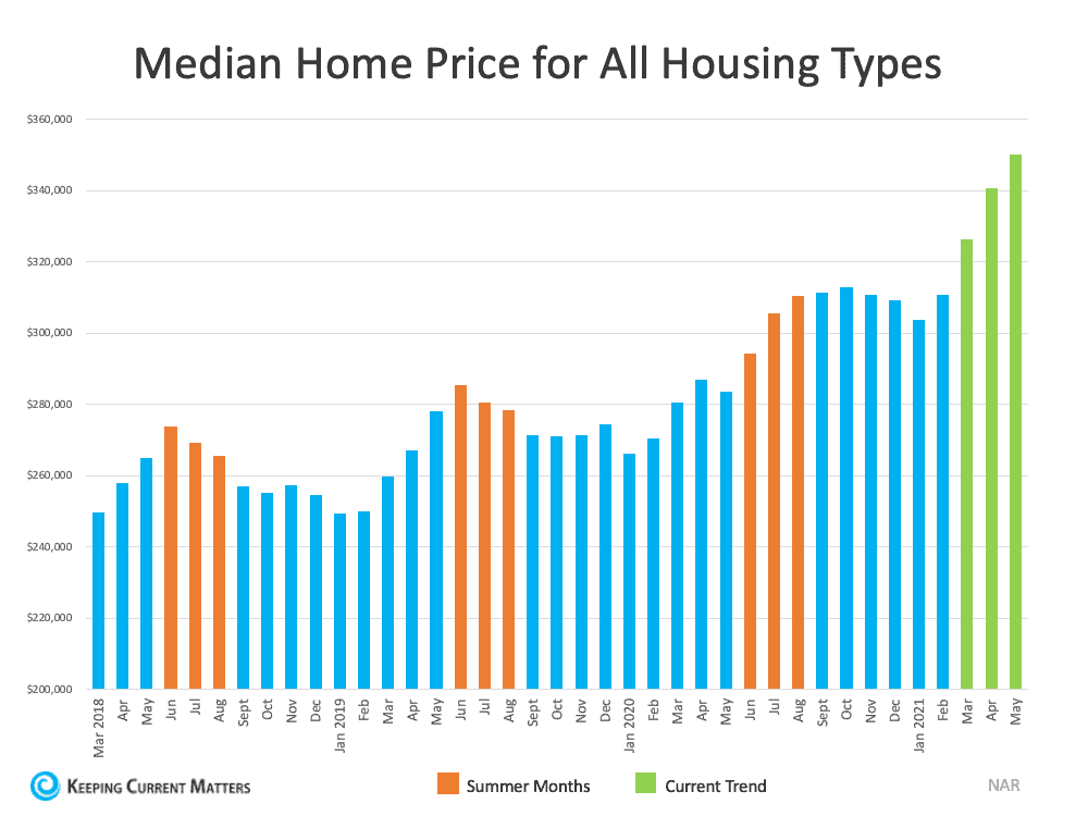 Why This Isn't Your Typical Summer Housing Market   Keeping Current Matters