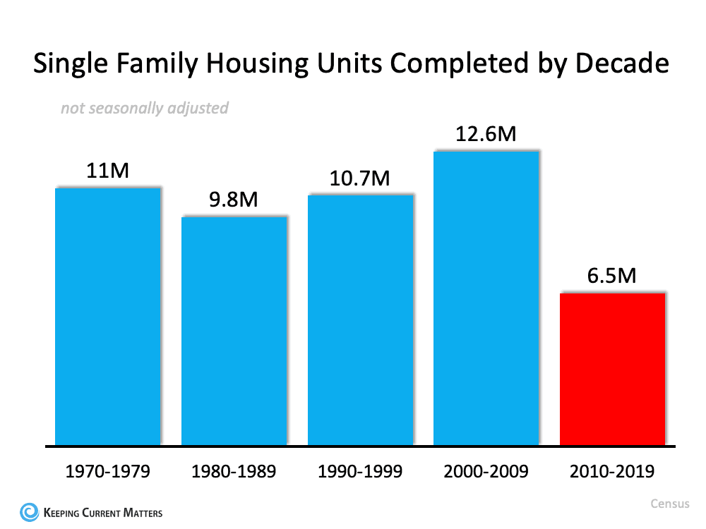 3 Charts That Show This Isn't a Housing Bubble   Keeping Current Matters