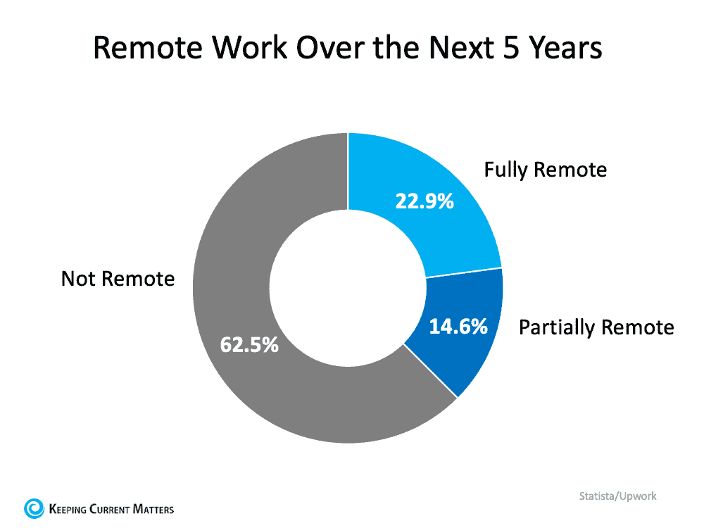 Remote Work Has Changed Our Home Needs. Is It Time for Your Home To Change, Too? | Keeping Current Matters