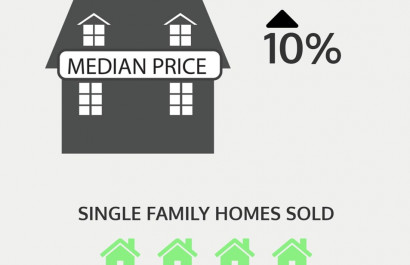 May Median Price Hits 10+ Year High in R.I.