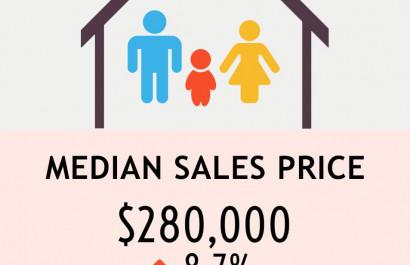 Rhode Island - 2nd Quarter Sales Statistics