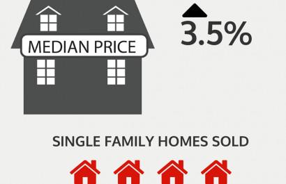RI Housing Supply Beginning to Grow 📈