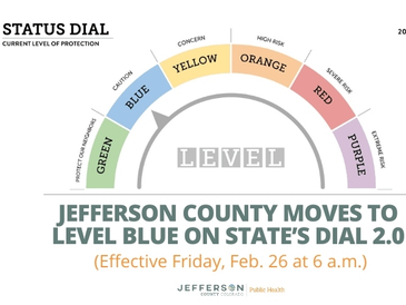 Jeffco is moving to 'Level Blue' on the state's COVID-19 Dial, Jefferson County Public Health announced Thursday.