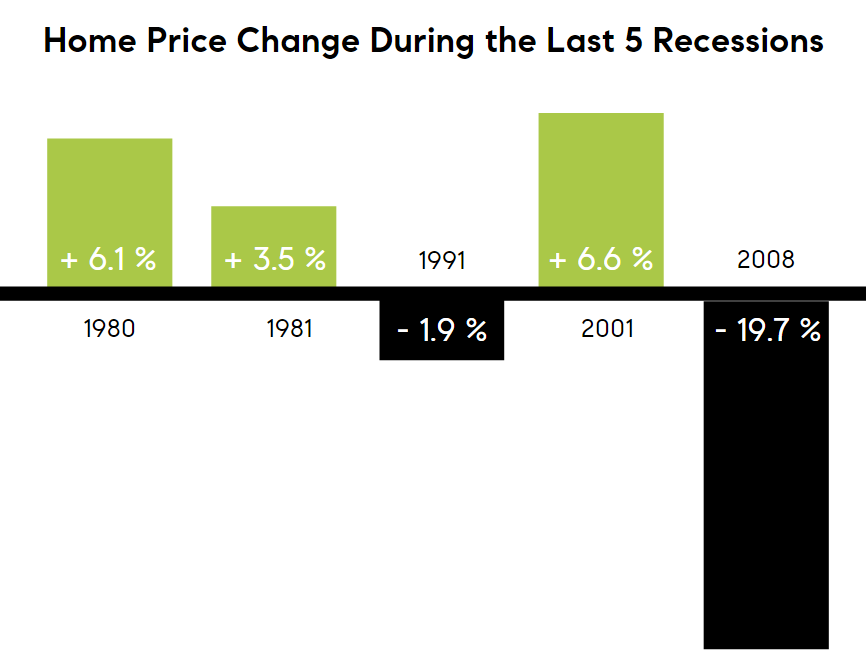 Home price changes during the last 5 recessions
