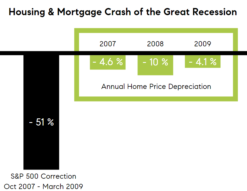 Home prices during the great recession