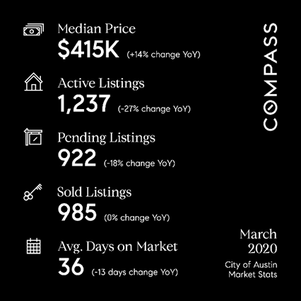Austin real estate market statistics for March 2020