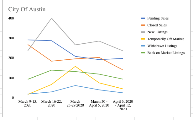 Austin home sales since the coronavirus