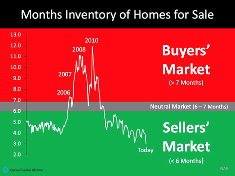 Austin home inventory statistics
