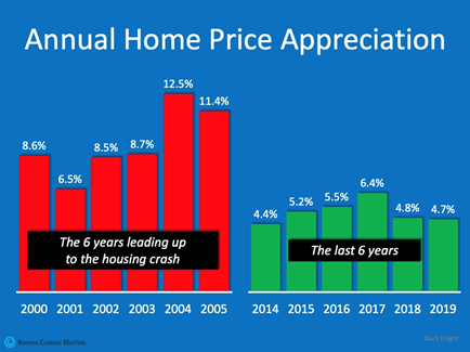 Home price appreciation leading to the 2008 housing crash