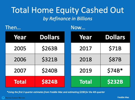 Home equity cash out in 2008 compared to 2020