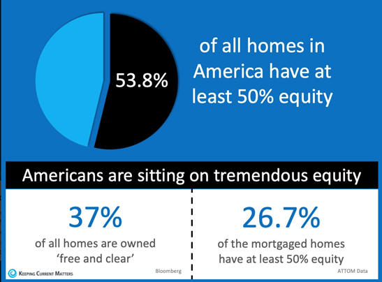 Percentage of home ownership equity in 2020