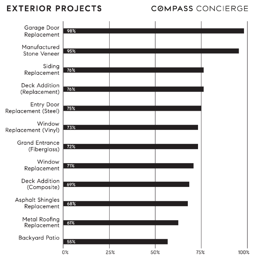 Exterior remodeling projects with high ROI 2019