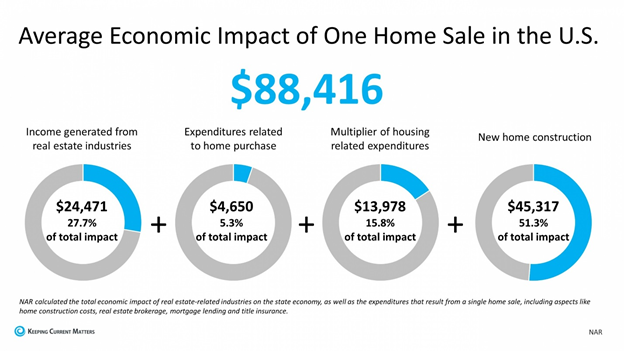 The average economic impact of one home sale in the US is around $88,000