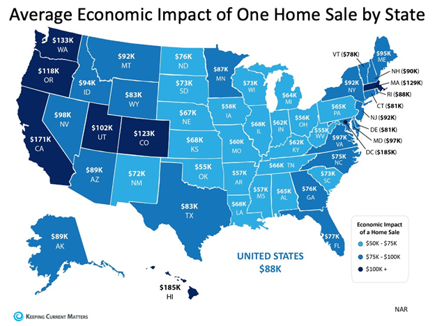 Average economic impact of one home sale by state
