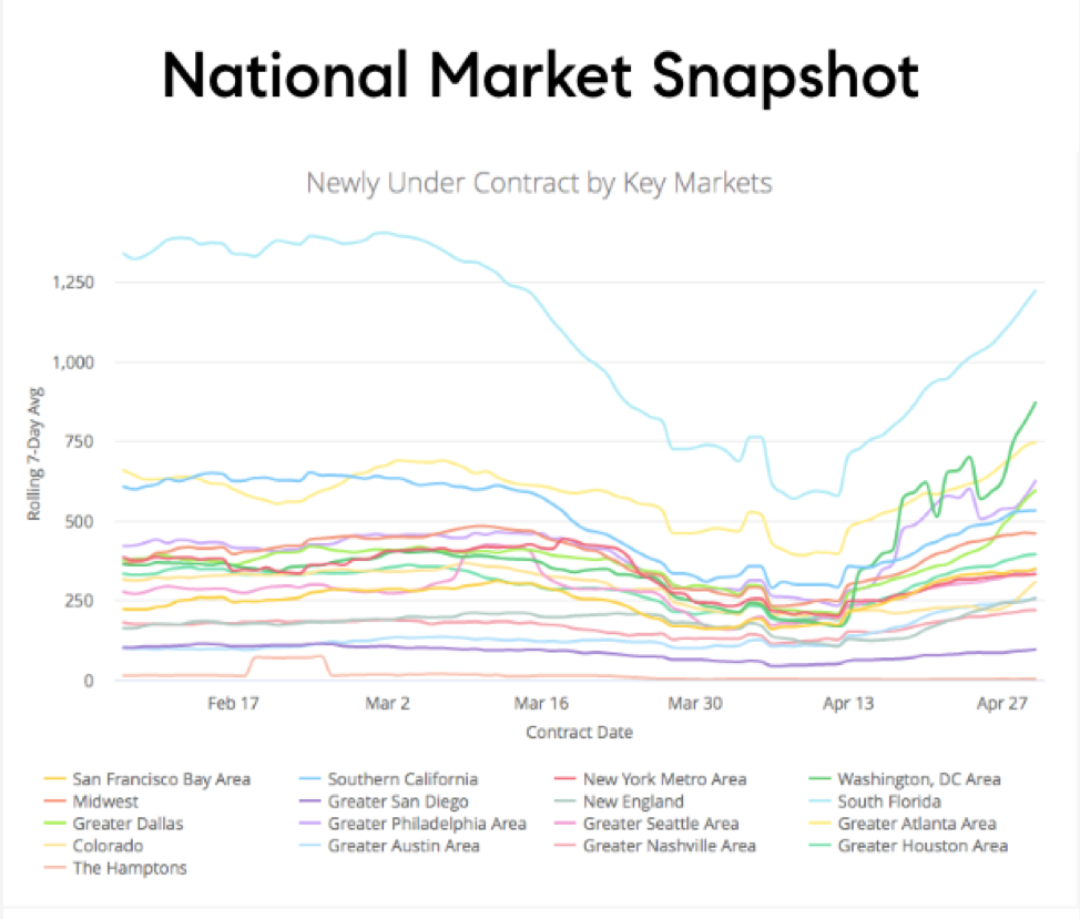 National real estate market snapshot in key metro areas