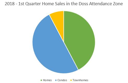 1st Quarter Home Sales in the Doss Attendance Zone